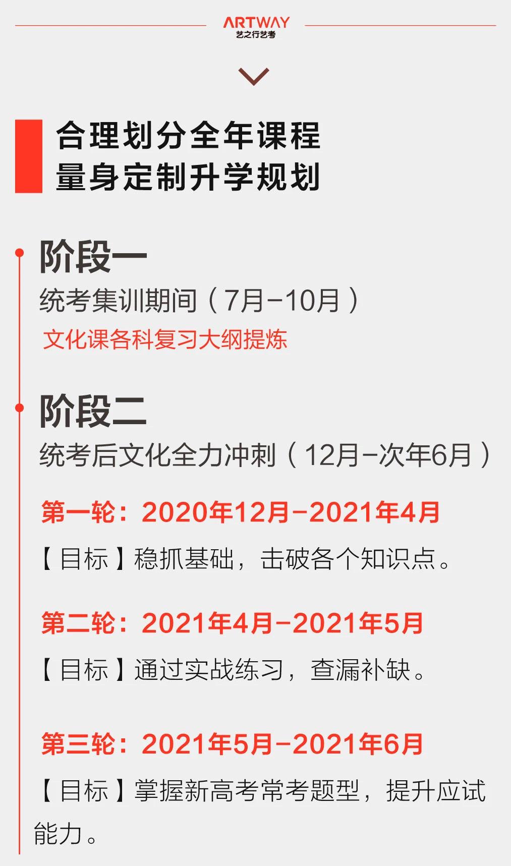 2022届艺之行艺考统考集训招生简章附图5